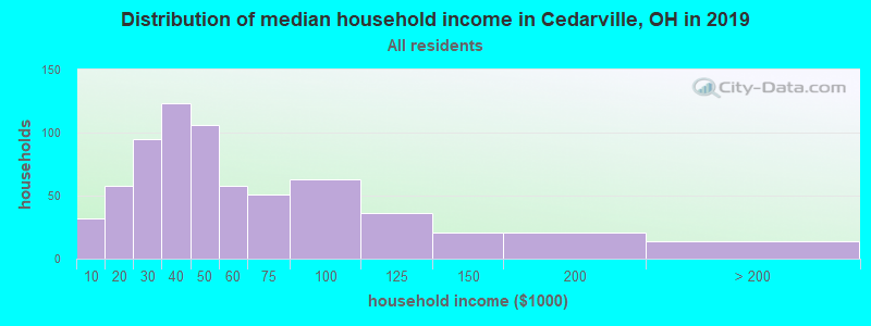 Distribution of median household income in Cedarville, OH in 2017