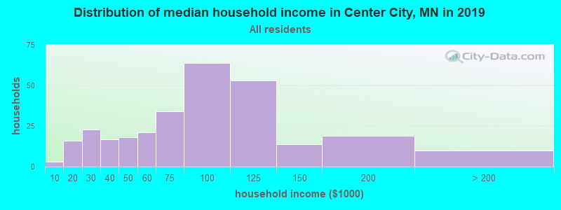 Distribution of median household income in Center City, MN in 2017