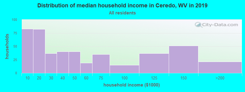 Distribution of median household income in Ceredo, WV in 2017