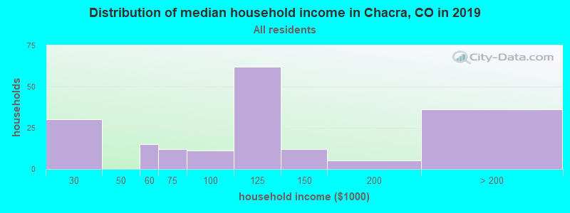 Distribution of median household income in Chacra, CO in 2017