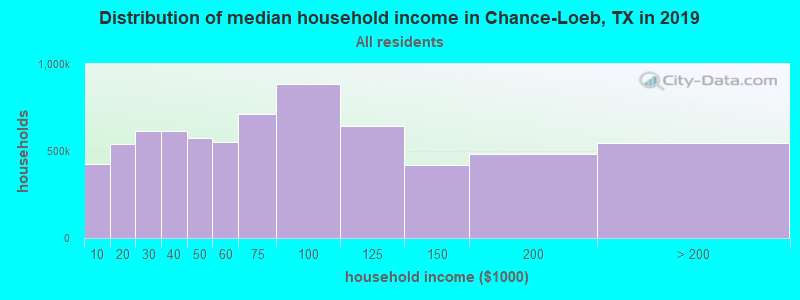 Distribution of median household income in Chance-Loeb, TX in 2017