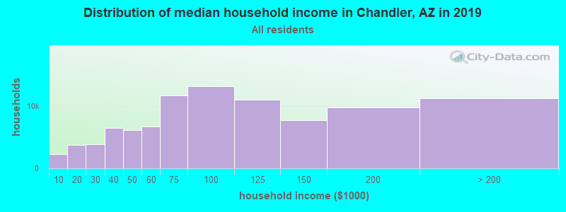 Distribution of median household income in Chandler, AZ in 2019