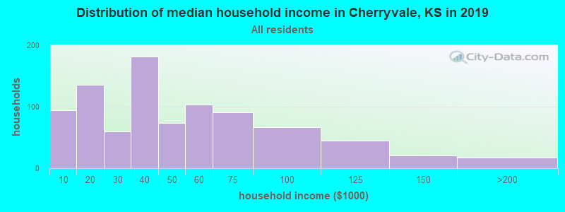 Distribution of median household income in Cherryvale, KS in 2019