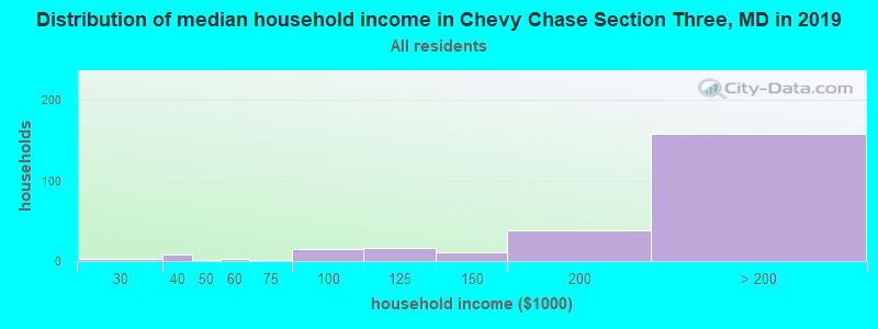 Distribution of median household income in Chevy Chase Section Three, MD in 2017