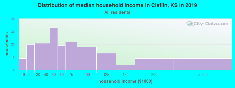 Distribution of median household income in Claflin, KS in 2017