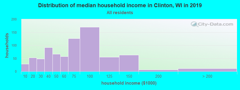 Distribution of median household income in Clinton, WI in 2017