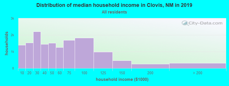Distribution of median household income in Clovis, NM in 2019