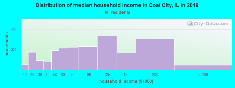 Distribution of median household income in Coal City, IL in 2019