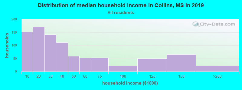 Distribution of median household income in Collins, MS in 2019