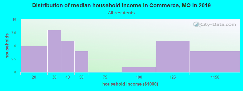Distribution of median household income in Commerce, MO in 2017