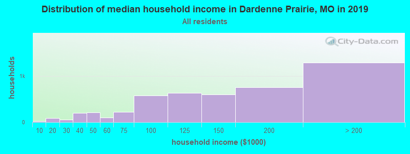 Distribution of median household income in Dardenne Prairie, MO in 2017