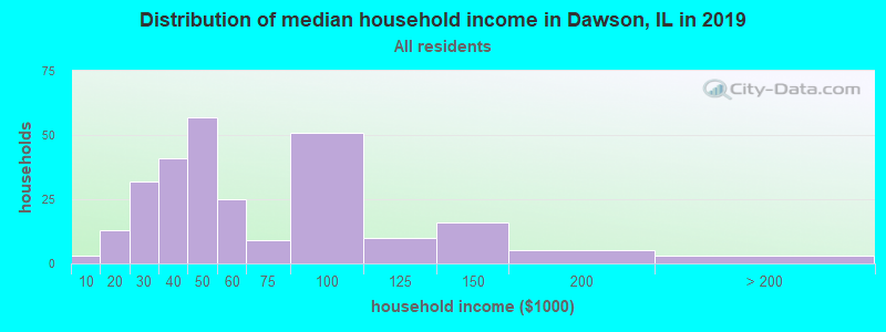 Distribution of median household income in Dawson, IL in 2017