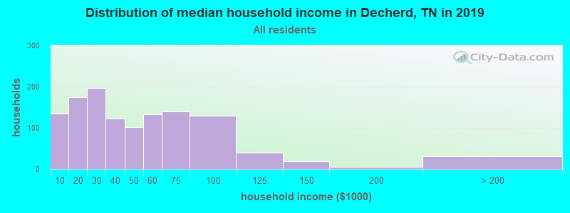 Distribution of median household income in Decherd, TN in 2017