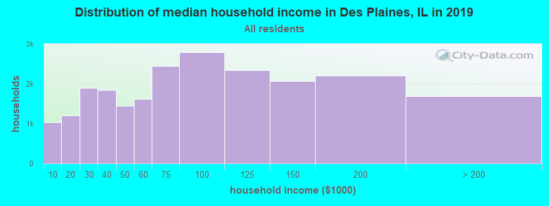 Distribution of median household income in Des Plaines, IL in 2019