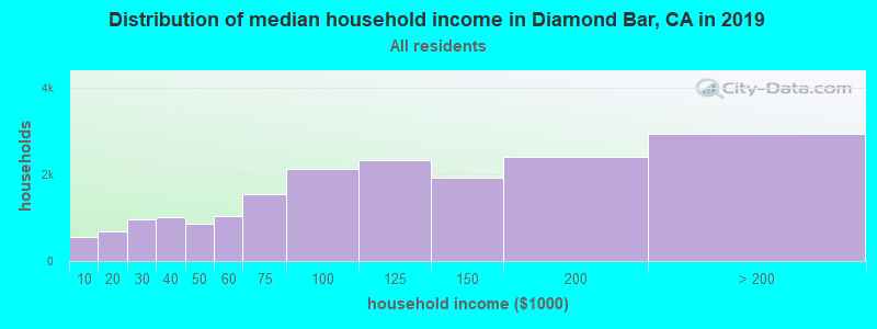 Distribution of median household income in Diamond Bar, CA in 2017