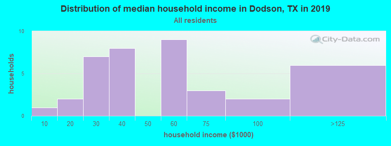 Distribution of median household income in Dodson, TX in 2017