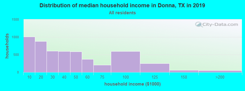 Distribution of median household income in Donna, TX in 2019