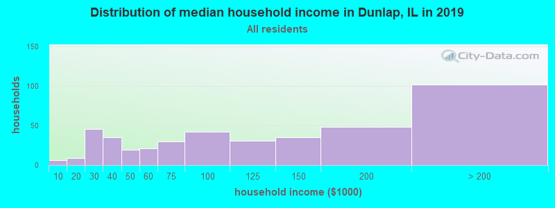 Distribution of median household income in Dunlap, IL in 2017