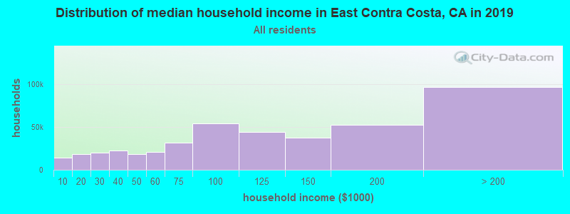 Distribution of median household income in East Contra Costa, CA in 2017