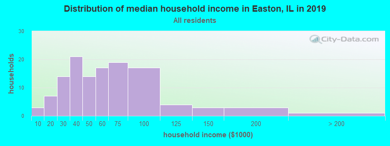 Distribution of median household income in Easton, IL in 2017