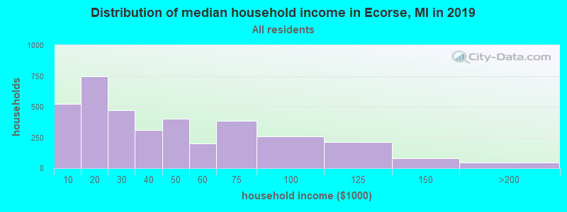 Distribution of median household income in Ecorse, MI in 2019