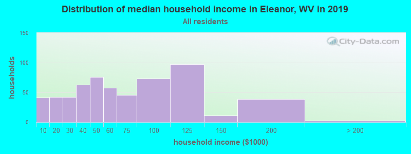 Distribution of median household income in Eleanor, WV in 2017