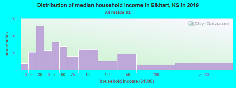 Distribution of median household income in Elkhart, KS in 2017