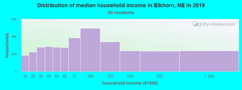 Distribution of median household income in Elkhorn, NE in 2017