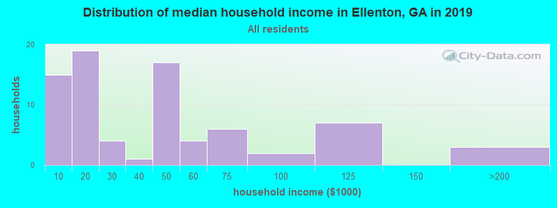 Distribution of median household income in Ellenton, GA in 2017