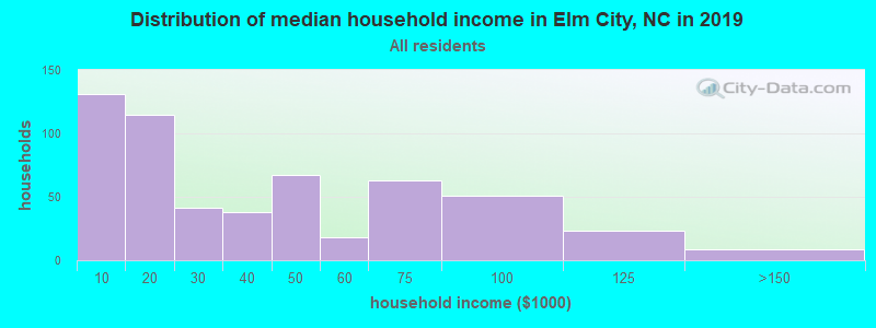 Distribution of median household income in Elm City, NC in 2017