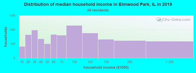 Distribution of median household income in Elmwood Park, IL in 2017