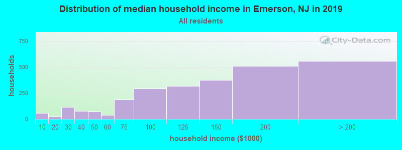 Distribution of median household income in Emerson, NJ in 2017