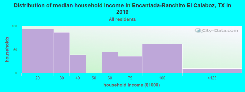 Distribution of median household income in Encantada-Ranchito El Calaboz, TX in 2017