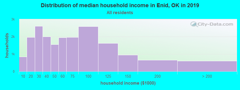 Distribution of median household income in Enid, OK in 2017