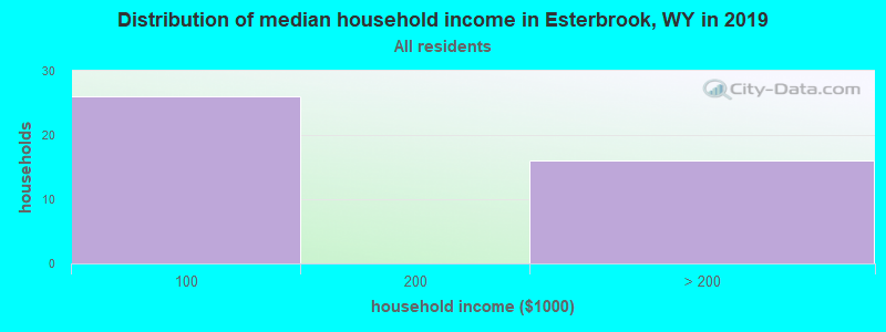 Distribution of median household income in Esterbrook, WY in 2019