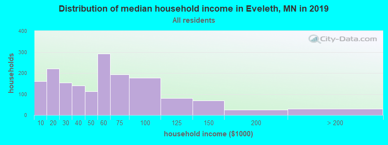 Distribution of median household income in Eveleth, MN in 2017