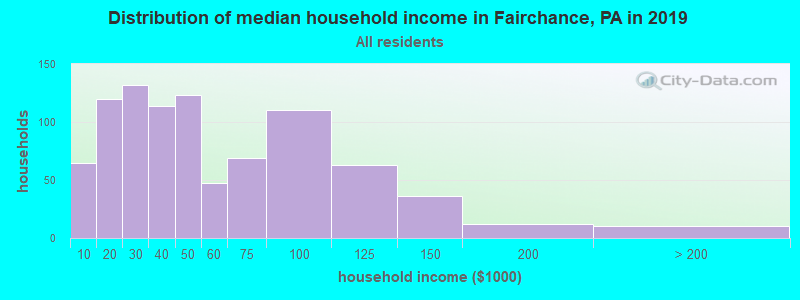 Distribution of median household income in Fairchance, PA in 2017
