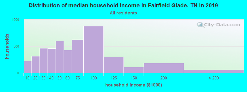 Distribution of median household income in Fairfield Glade, TN in 2017