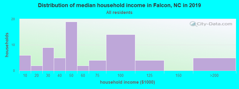 Distribution of median household income in Falcon, NC in 2017