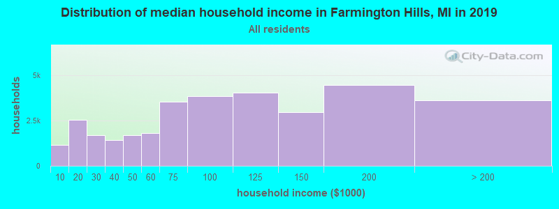 Distribution of median household income in Farmington Hills, MI in 2017