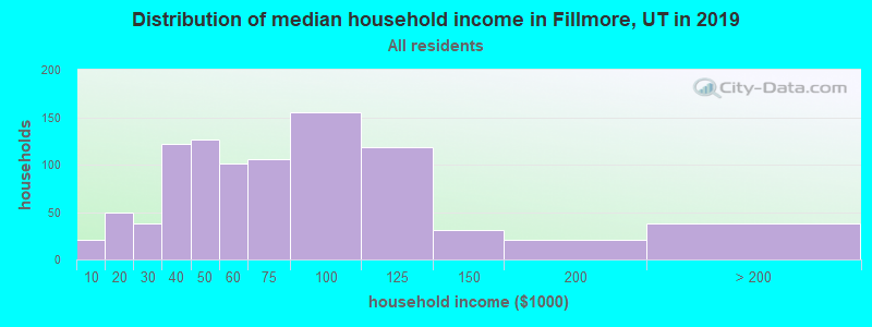 Distribution of median household income in Fillmore, UT in 2017