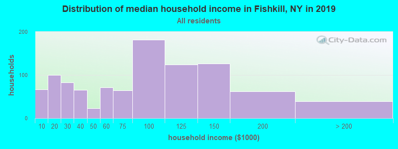 Distribution of median household income in Fishkill, NY in 2019