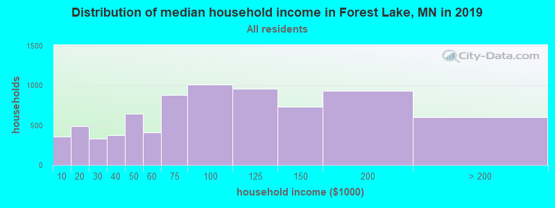 Distribution of median household income in Forest Lake, MN in 2019