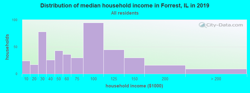 Distribution of median household income in Forrest, IL in 2017