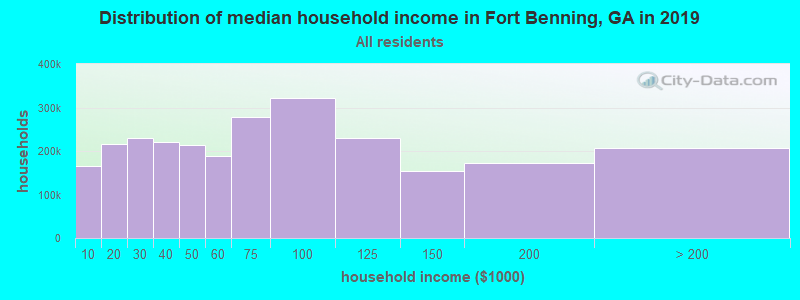 Distribution of median household income in Fort Benning, GA in 2019