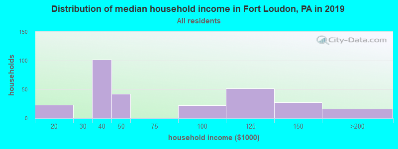 Distribution of median household income in Fort Loudon, PA in 2017