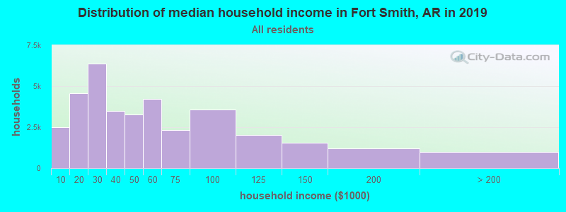 Distribution of median household income in Fort Smith, AR in 2017