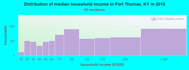 Distribution of median household income in Fort Thomas, KY in 2017