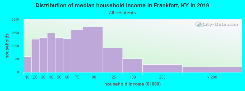 Distribution of median household income in Frankfort, KY in 2019