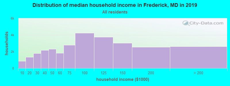 Distribution of median household income in Frederick, MD in 2017
